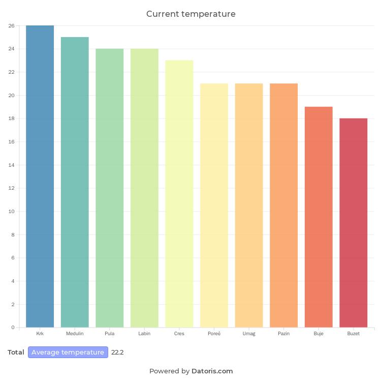 Current temperature column chart scraped data