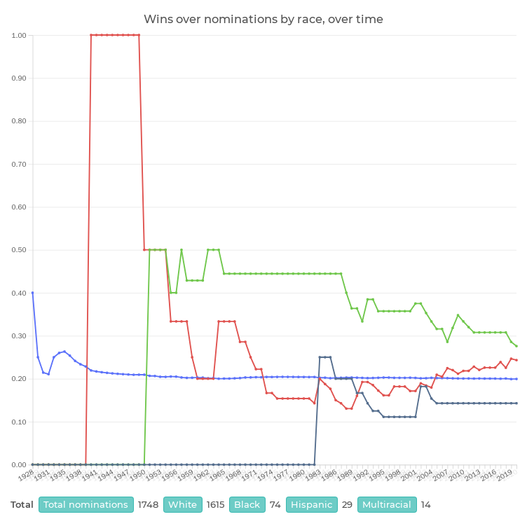 Wins over nominations by race, over time