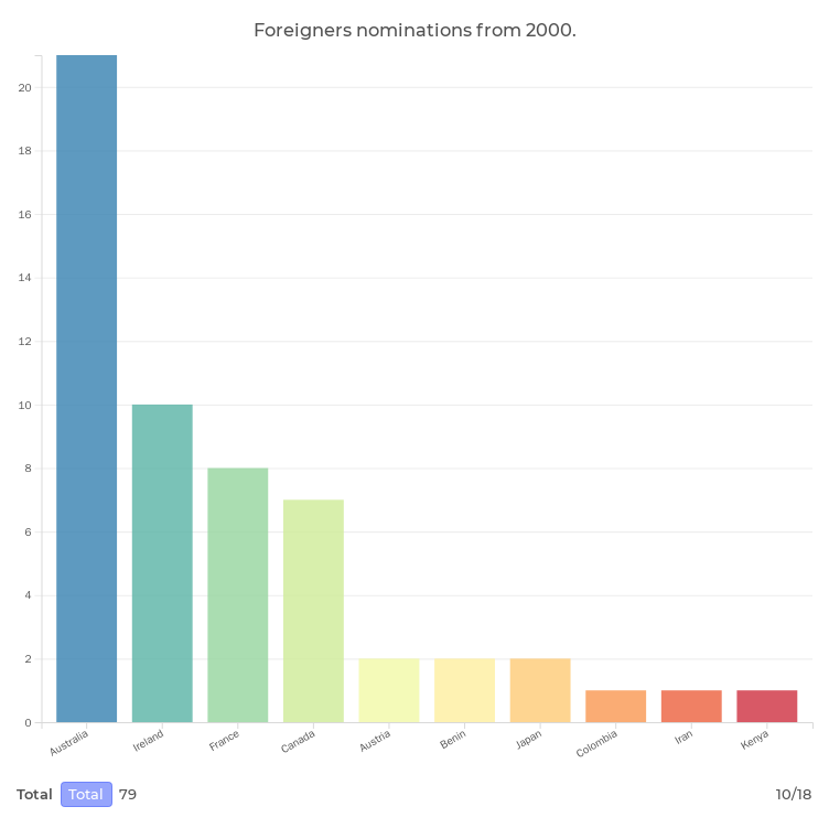 Foreigners nominations from 2000.